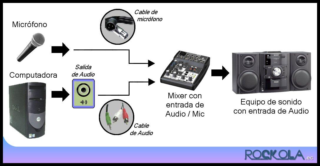 Cómo convertir un PC en una radio-aficionado /
